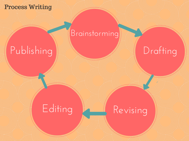 The Steps of Process Writing